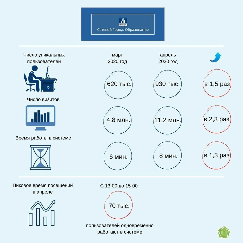 Statistika_posescheniy_SGO_mart-aprel_2020_g.jpg